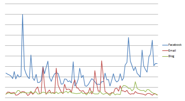 Daily referal traffic to the Hurtigruten web for Q1 2012